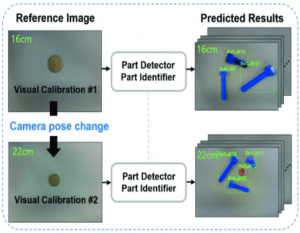 Automatic Detection and Identification of Fasteners with Simple Visual Calibration using Synthetic Data